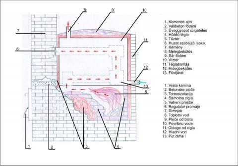 Peći za biomasu